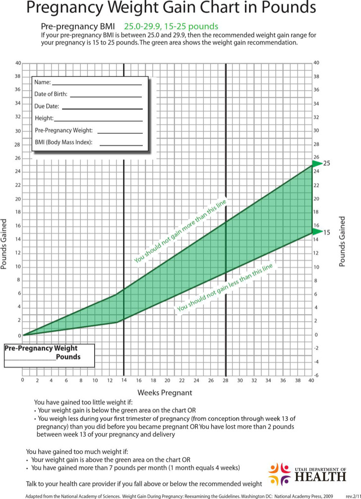 Baby Weight Growth Chart During Pregnancy 2