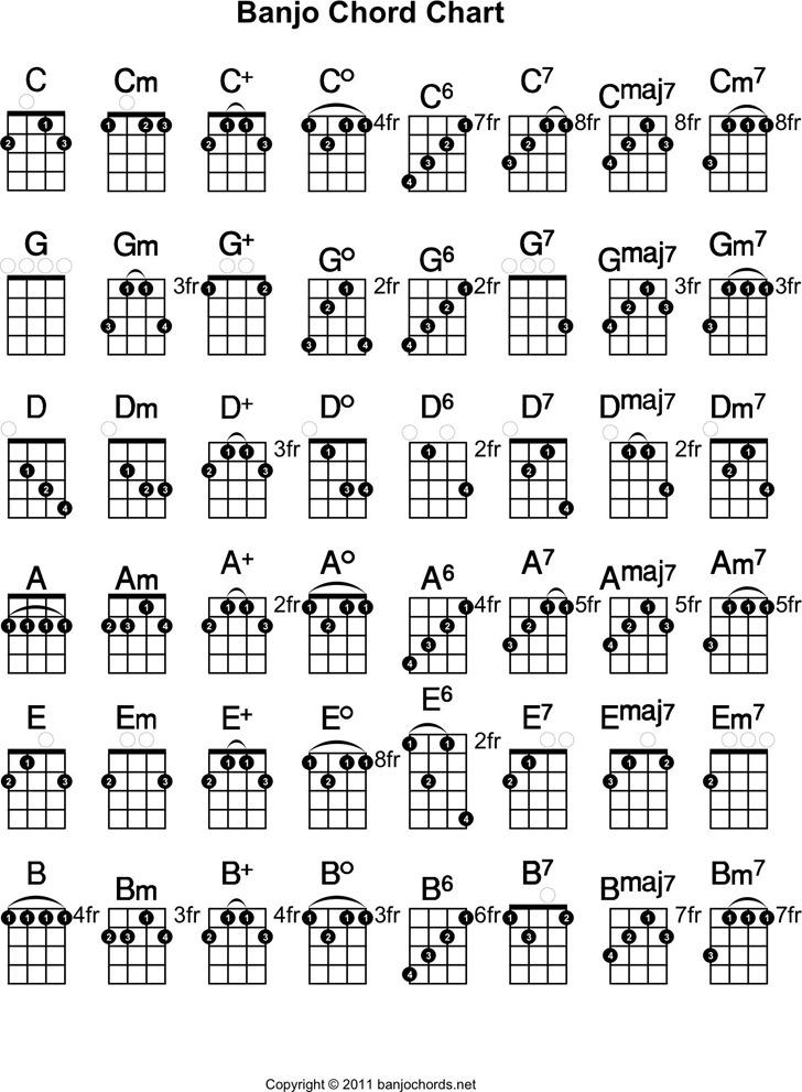 Banjo Chord Chart 2