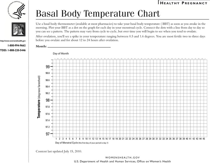 Basal Body Temperature Chart 1