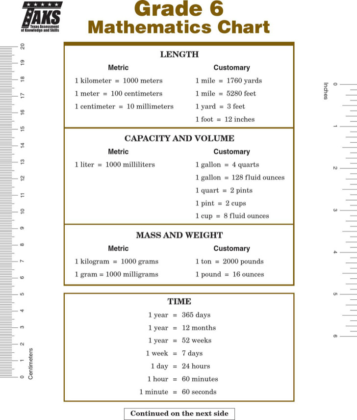 Basic Math Metric Conversion Chart