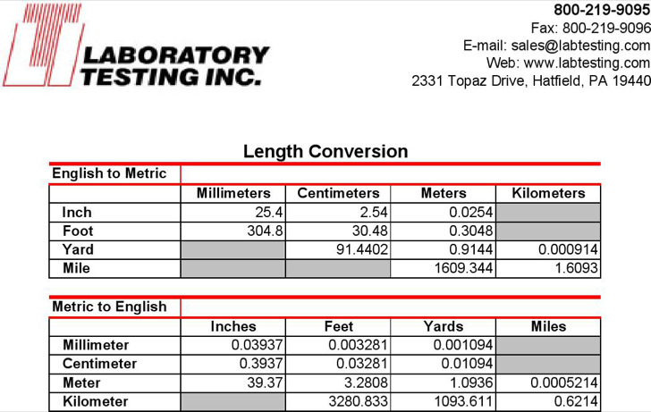 Basic Metric Length Conversion Chart