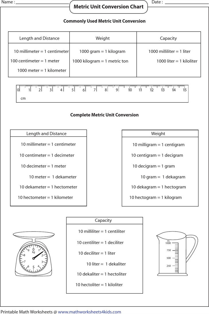 Basic Metric Unit Conversion Chart 1