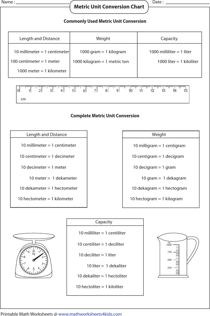 Basic Metric Unit Conversion Chart