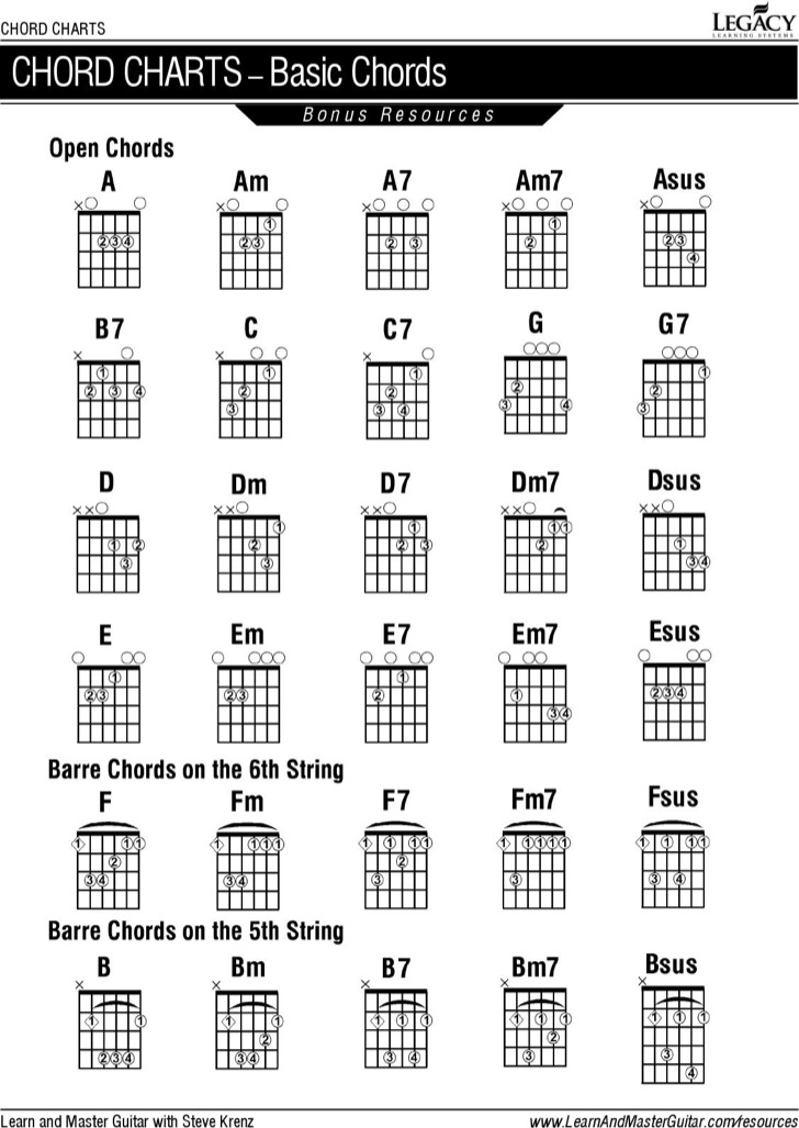 Basic Visual Guitar Chord Chart Example