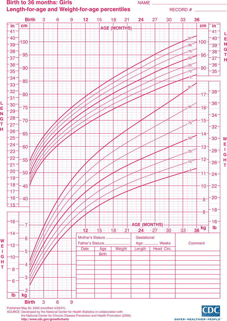 Baby Weight Growth Chart Template - 7+ Free Pdf Documents