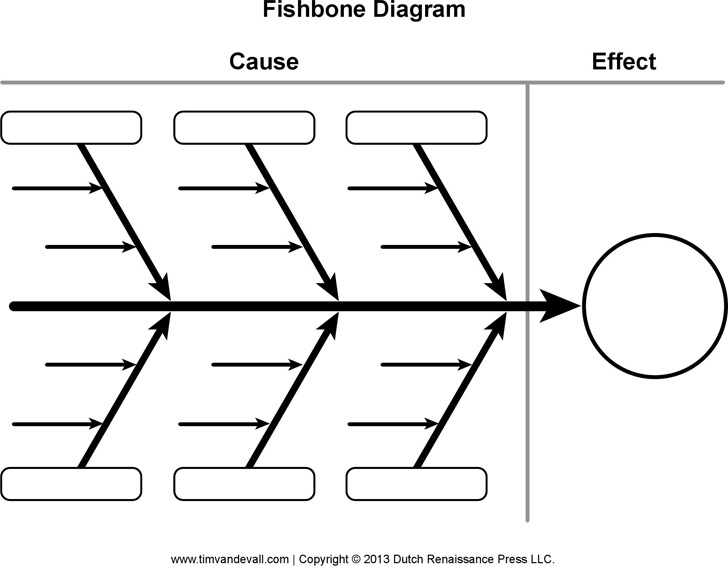 Fishbone Diagram Template  Download Free  Premium Templates