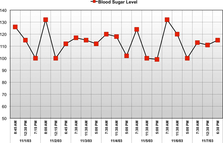 Blood Sugar Level Template