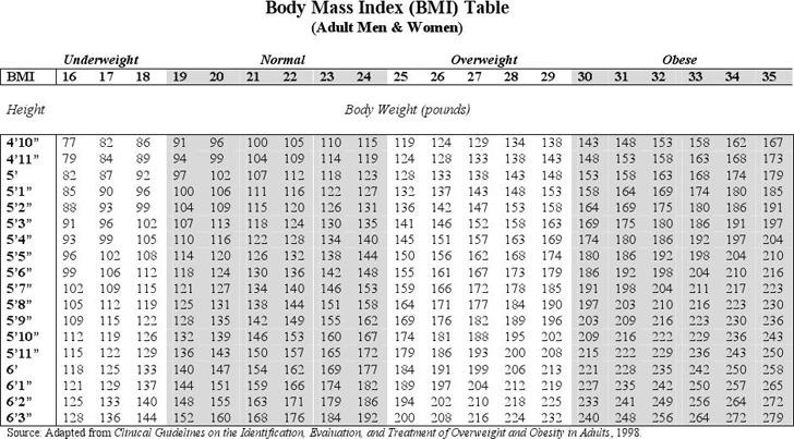 BMI Chart 1