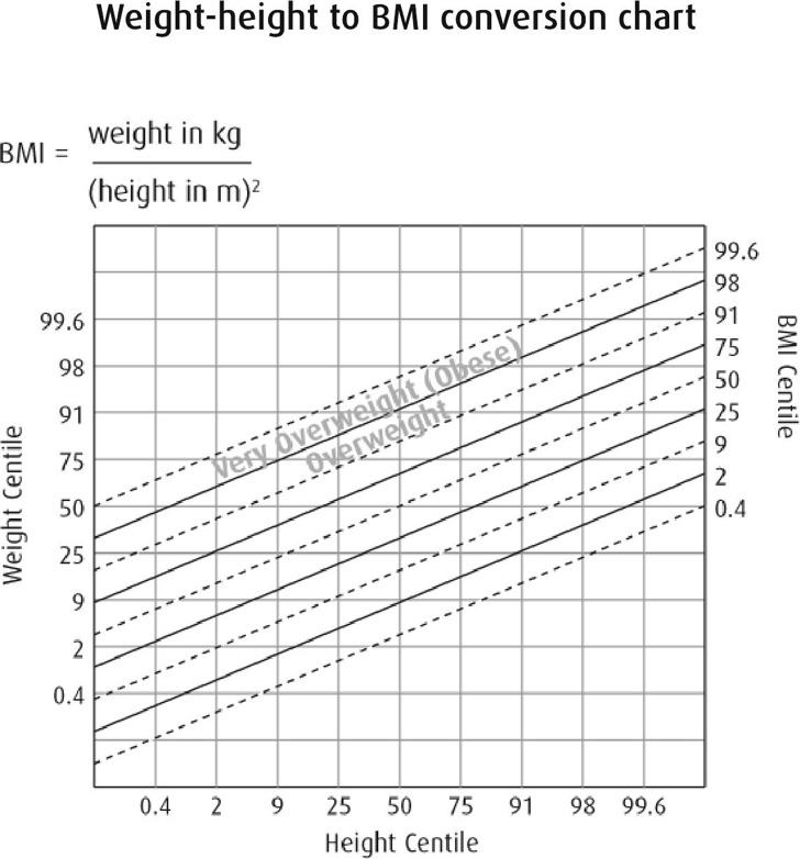 Sample Height And Weight Chart Templates For Kid | Download Free