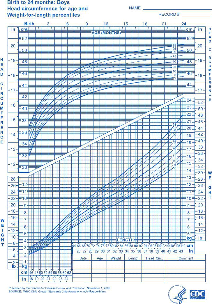Boys - Birth to 24 months - Weight/Length Percentiles & Head Circumference for Age