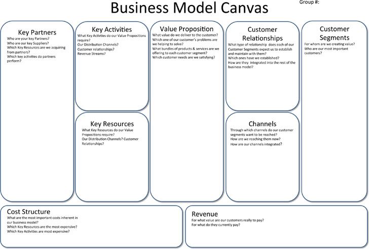 Business Model Canvas 1
