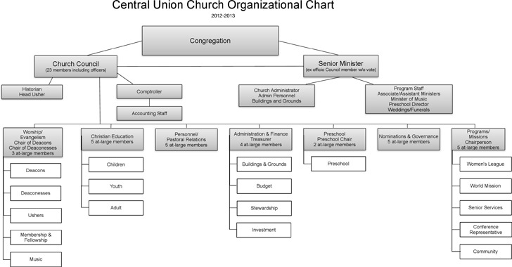 Church Organizational Chart – Church Organizational Chart