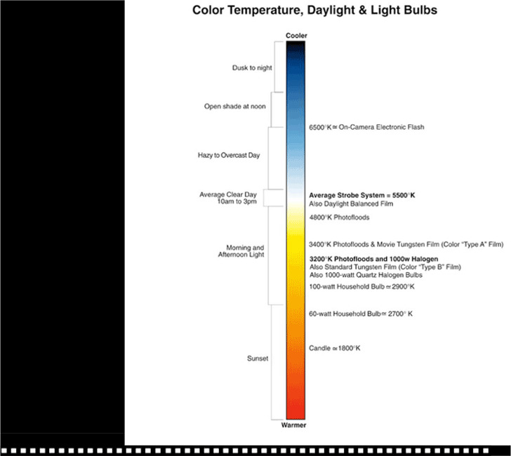 Color Temperature Chart 1