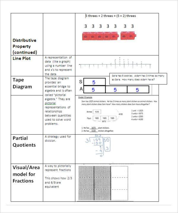 Common Core Math Sheet PDF Format