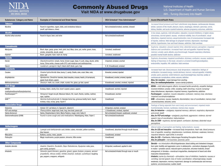 the definition classification and effects of psychoactive drugs The unodc publication terminology and information on drugs  1ultilingual dictionary of narcotic drugs and  most predominant and only psychoactive.