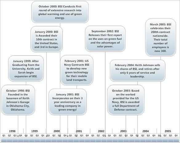 Company Timeline Example