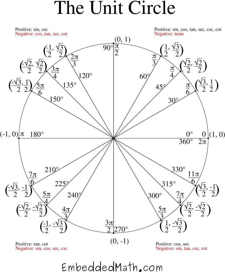 Unit Circle Chart Templates | Download Free & Premium Templates