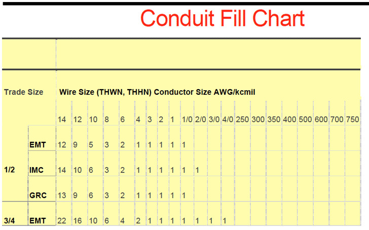 Conduit Fill Chart Conduit Fill Calculations Electrical Engineering