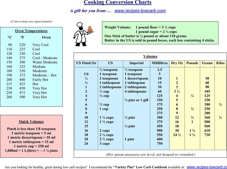 Cooking Conversion Chart  Download Free  Premium Templates