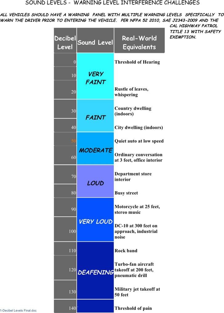 Decibel-Levels Chart