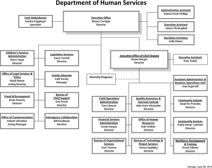 Dhs Organizational Chart  Download Free  Premium Templates