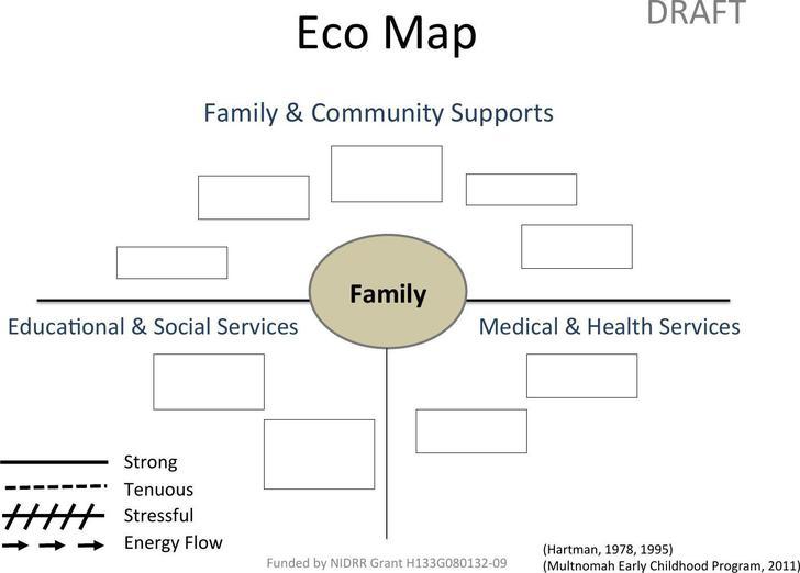 Ecomap Family & Community Supports Free PDF