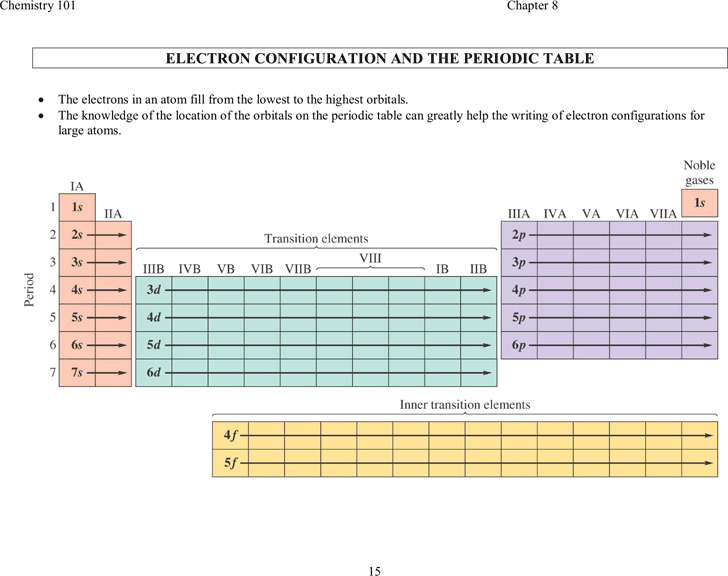 Electron Configuration Chart  Download Free  Premium Templates
