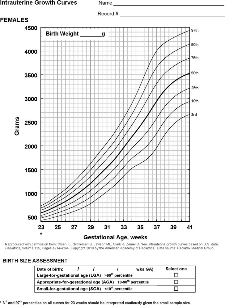 Example Baby Weight Growth Chart