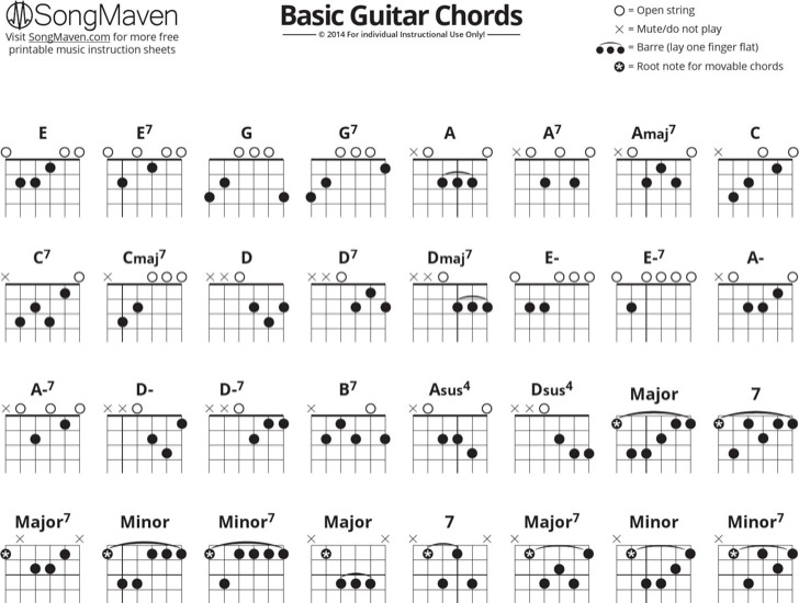 Sample Guitar Chords Chart For Beginners | Download Free & Premium