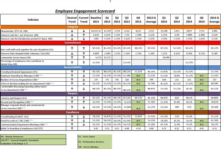 Example Employee Engagement Scorecard