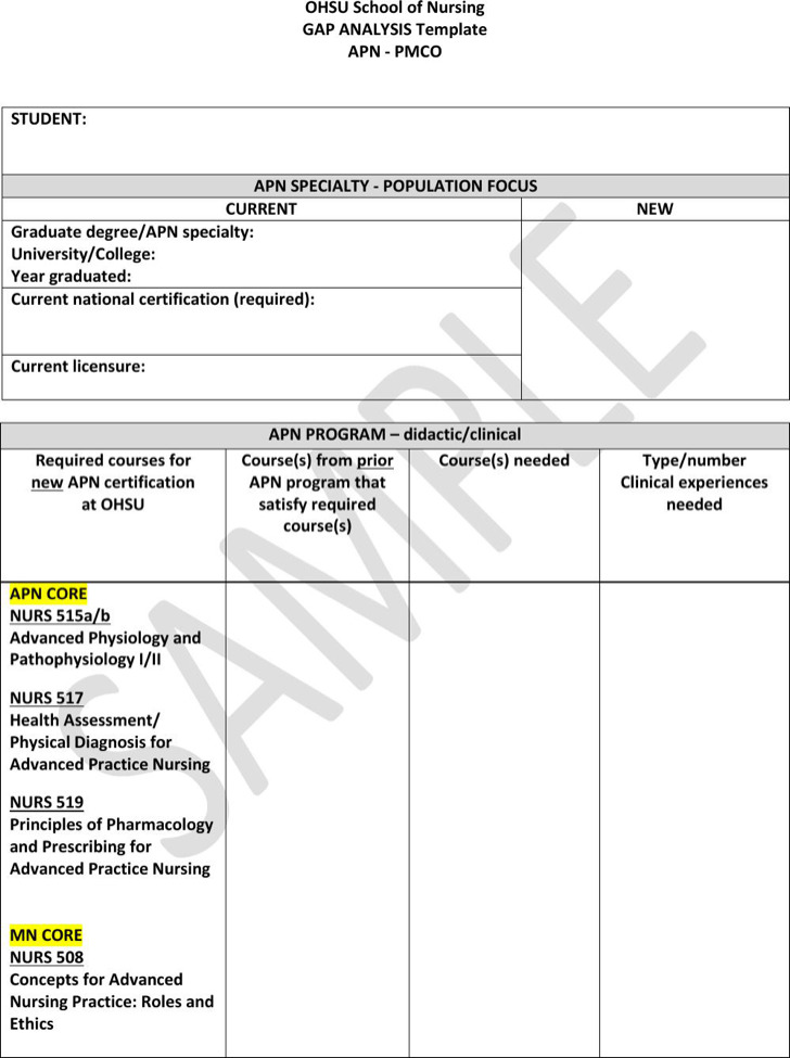 Sample Education Gap Analysis Templates | Download Free & Premium