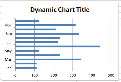 Excel Dynamic Chart Template