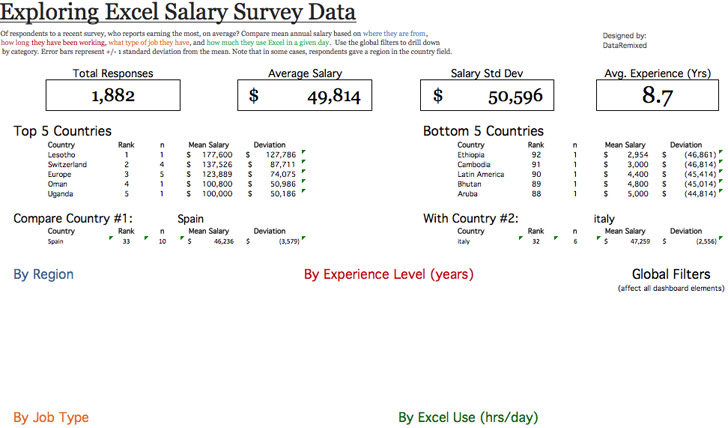 Salary Survey Template Survey FormatExcel Dashboard Template – Salary Survey Questionnaire