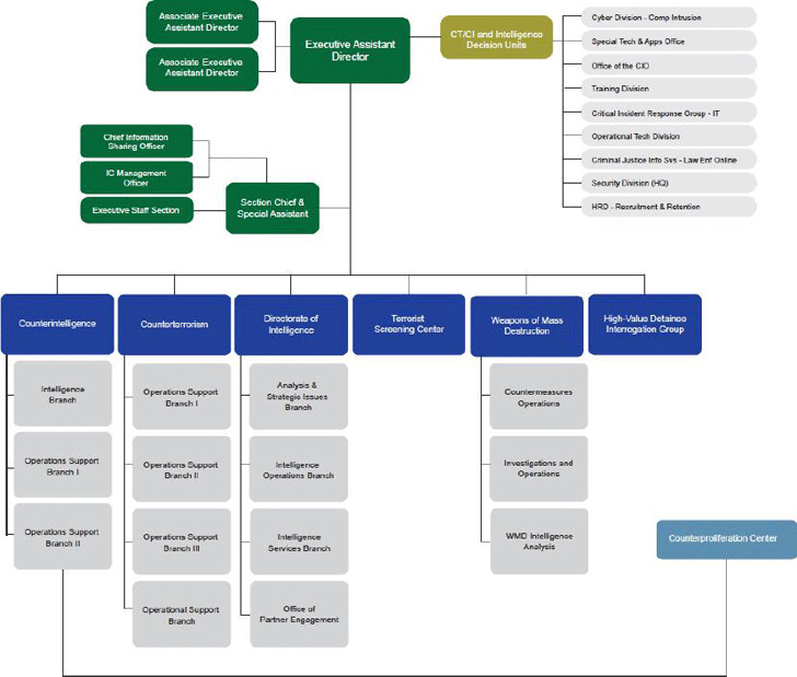 FBI Organizational Chart 2