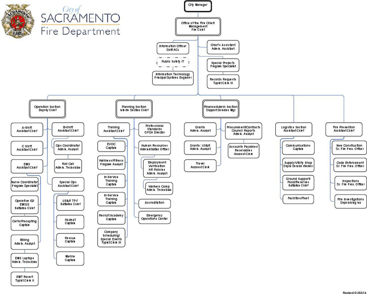 Fire Department Organizational Chart | Download Free & Premium