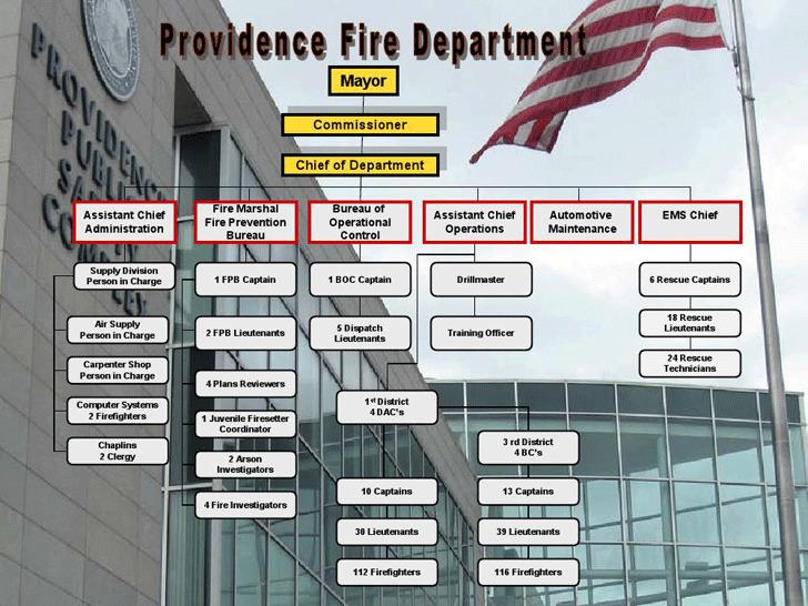Fire Department Organizational Chart 3