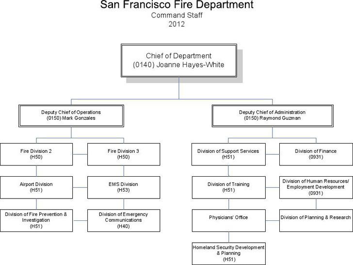 Fire Department Organizational Chart 4