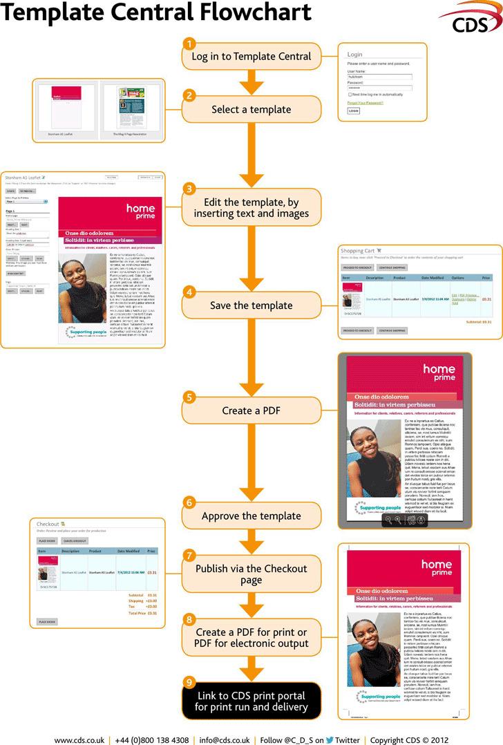 Flow Chart Template 2