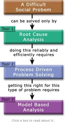 Formal Root Cause Analysis