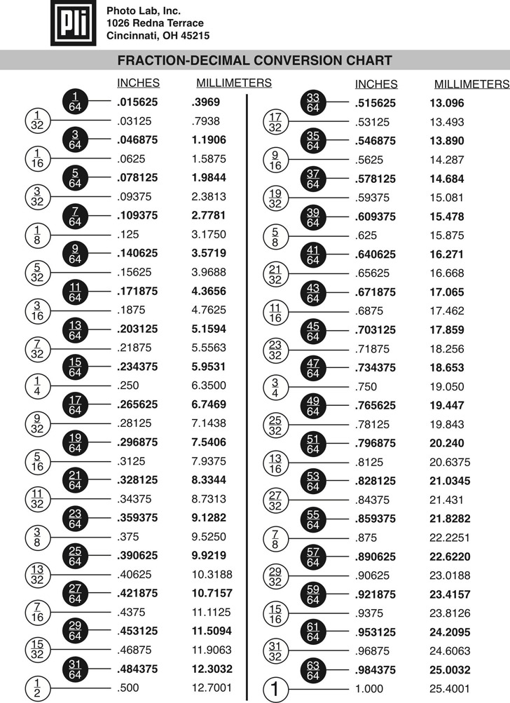 Decimal Conversion Chart