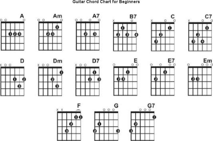 Modern Chord Chart Template Vignette - Examples Professional Resume ...