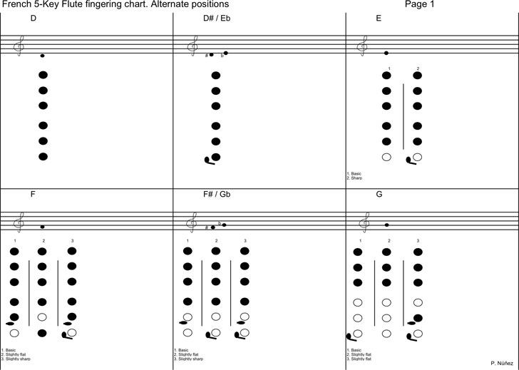 French 5-Key Flute Fingering Chart
