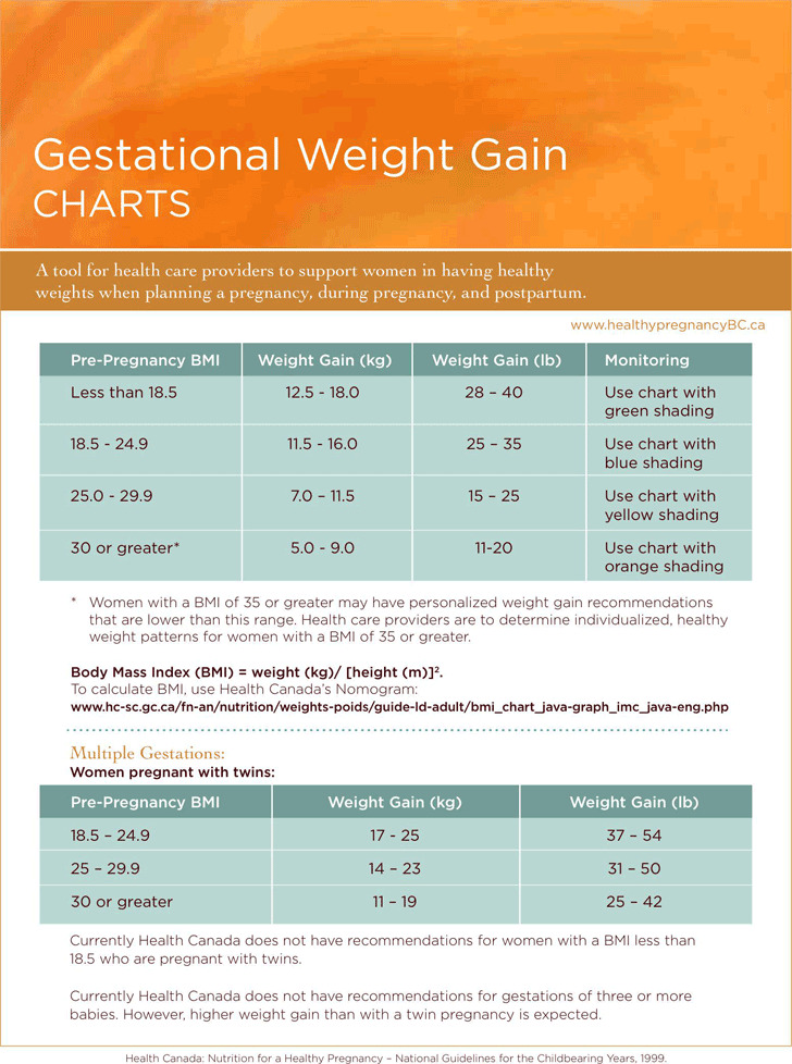Gestational Weight Gain Charts