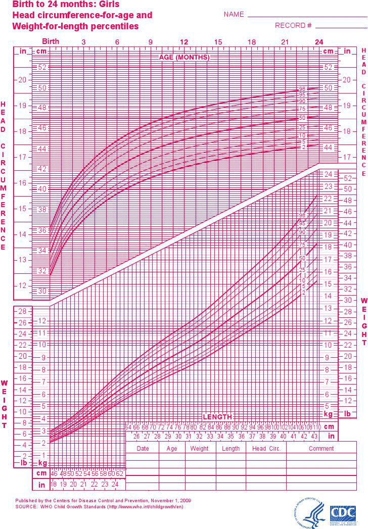 Girls - Birth to 24 months - Weight/Length Percentiles & Head Circumference for Age