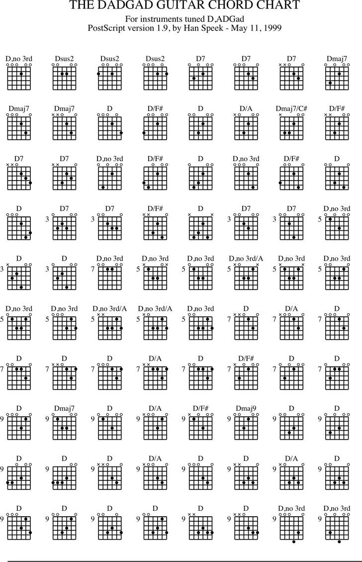 Guitar Chord Chart 2