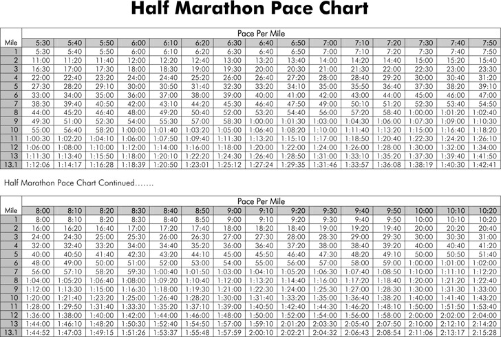 Half Marathon Pace Chart  Resume Template Sample