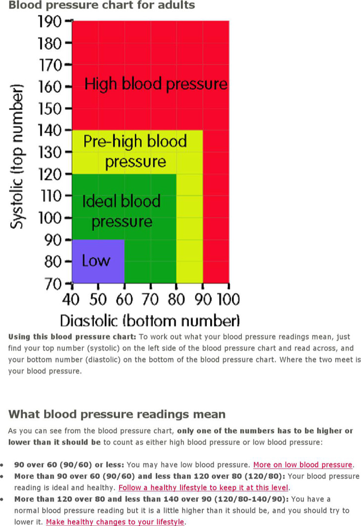 Blood Pressure Chart Templates  Download Free  Premium Templates
