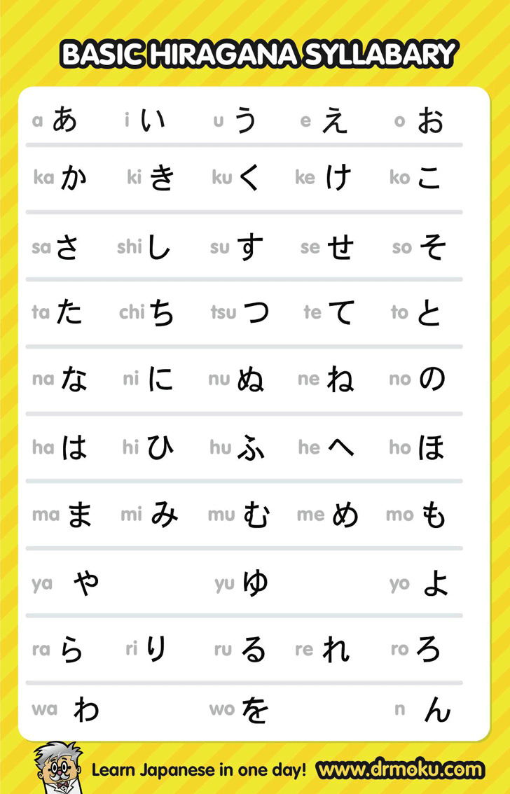 Hiragana Chart – Sample Holdem Odds Chart Template