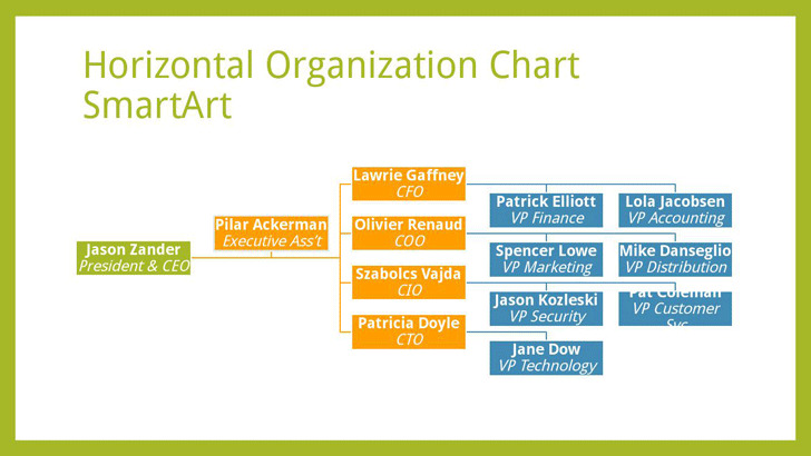 Horizontal Organization Chart | Download Free & Premium Templates