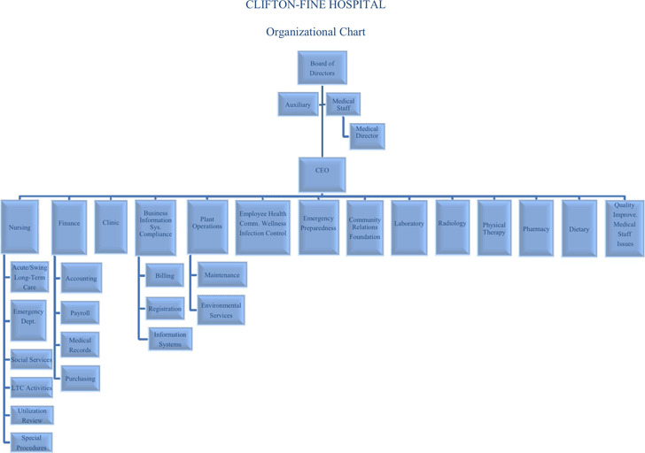 Iq Chart Template
